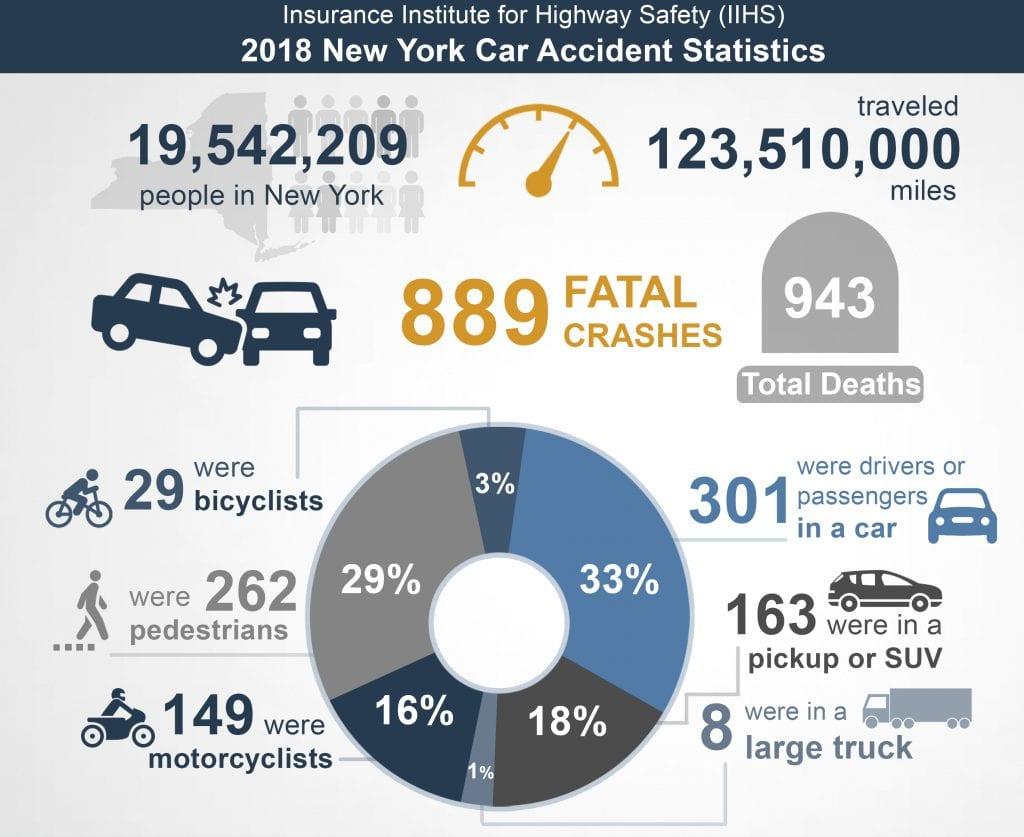 New York 2018 Car Accident Statistics